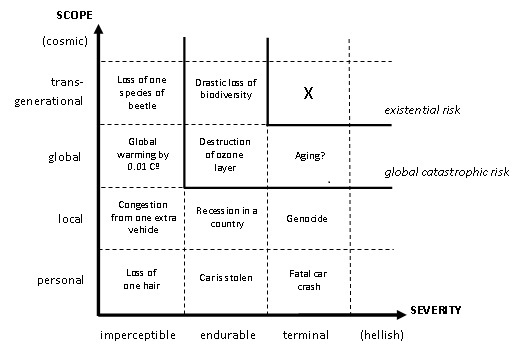 existential risks chart