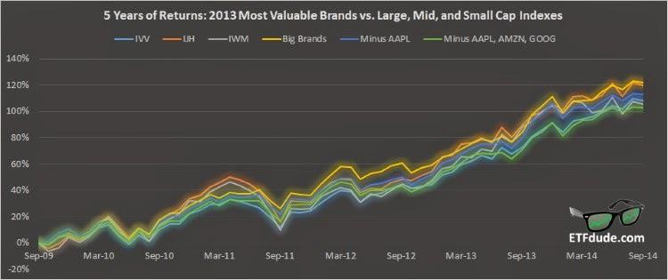 5-year returns for 2013 Best Global Brands vs IVV, IJH, and IWM