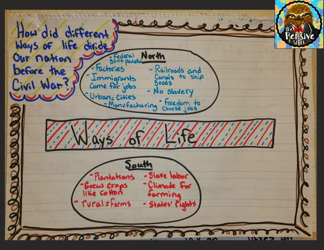 civil war anchor chart, 5th grade history, 6th grade history, middle school history, teaching social studies, history graphic organizer
