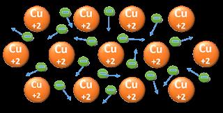 Resultado de imagen de enlace metalico