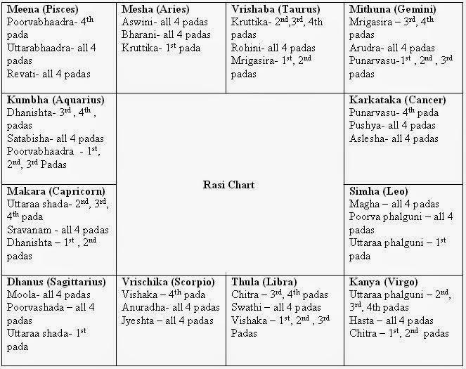 rasi charts