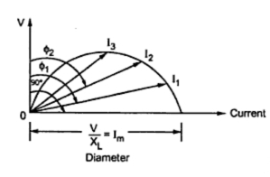 Circle diagram for a series r l circuit your electrical home 3 circle diagram ccuart Choice Image