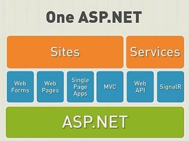 Fitur, Layanan,  ASP .NET, keunggulan ASP .NET, ASP.NET, keunggulan ASP.NET
