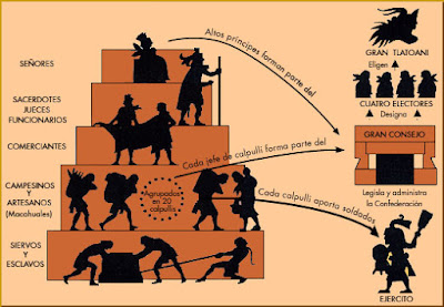 Sociedad azteca