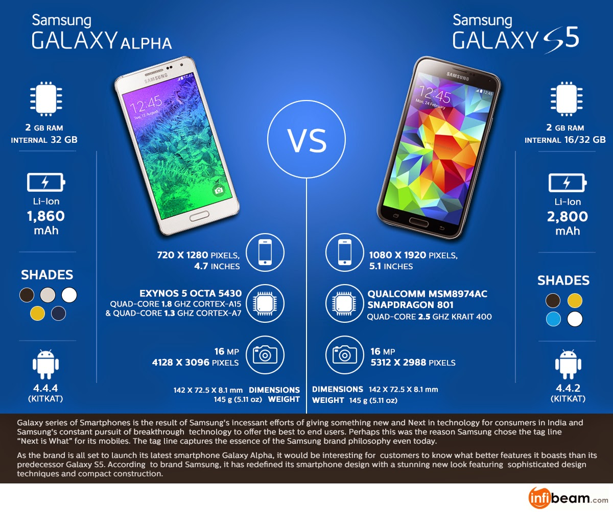 Infographics: Samsung Galaxy S5 vs Samsung Galaxy Alpha