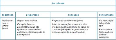 Etapas do Iter Criminis