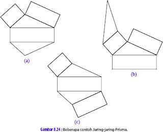mtk leolita: Unsur-unsur dan sifat-sifat prisma