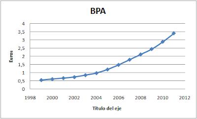 BPA REE
