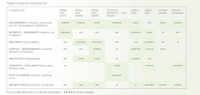 tabella multifunzionalità cosmeceutici domus olea toscana