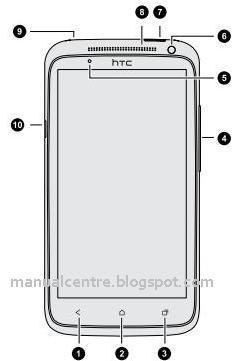 HTC One X+ (Plus) Layout
