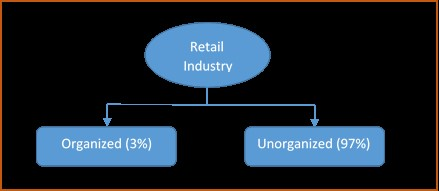 organised vs unorganised retail essay Indian retail which is composed of organised and unorganised retail contributes 10 per cent to indian gdp this chapter also highlights segment analysis.