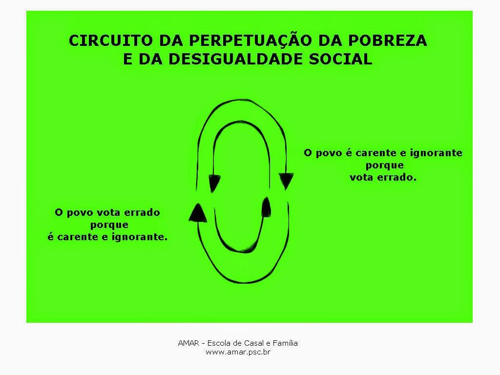 Circuito de perpetuação da pobreza e da desigualdade social