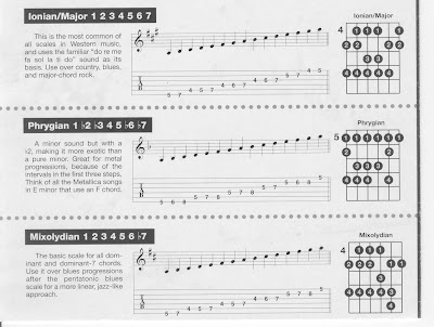Simple 4 string sweep patterns @ Ultimate-Guitar.Com Forum Archive