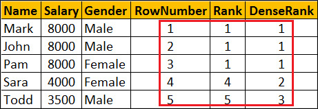 dense_rank vs rank vs row_number sql server