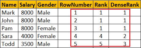 dense_rank vs rank vs row_number sql server