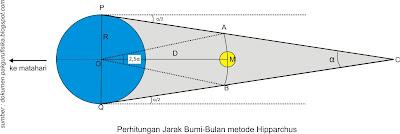 pengukuran jarak bumi ke bulan oleh hipparchus dengan memanfaatkan gerhana bulan