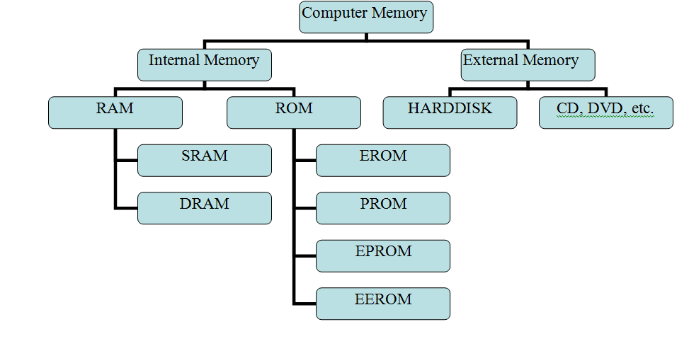 different types of computer memory Technical editor, computer security news memory basics when looking at computer memory dram is the most common type of expandable memory in workstations and servers today, but there are several different types of dram.