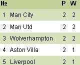 ตารางคะแนนฟุตบอลพรีเมียร์ลีกอังกฤษ ฤดูกาล 2012/2013