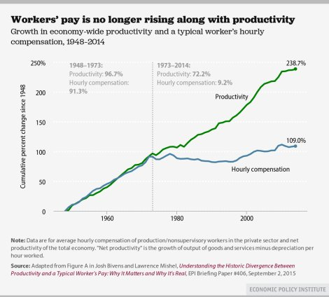American workers had stagnant wages for decades
