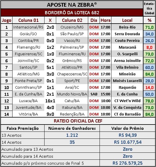 LOTECA 682 - RATEIO OFICIAL