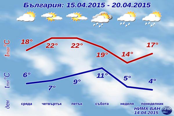 Седмична Прогноза за времето за 15-20 Април 2015