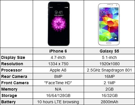 مقارنة بين Iphone 6 الجديد و Samsung galaxy s5
