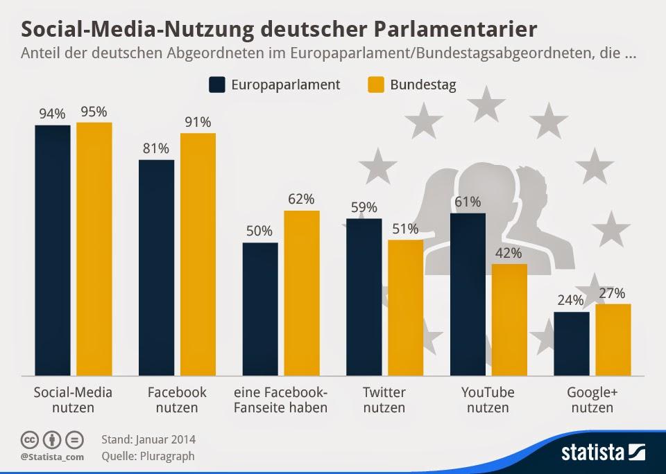 Statista-Infografik