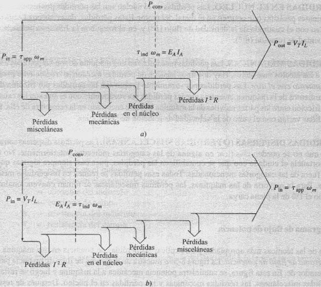 ingenier u00eda el u00e9ctrica  maquinas sincronas y c d