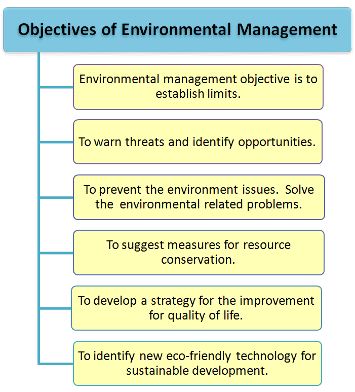 Objectives of environmental management