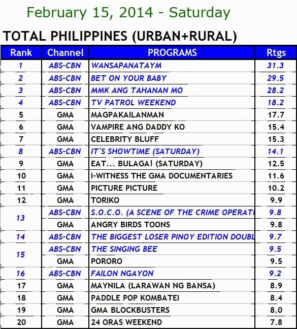 kantar media nationwide TV ratings (Feb 15)