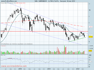 analisis tecnico de-santander-a 2 de abril de 2012