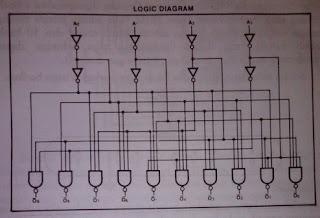 BCD to Decimal Decoder tipe 7441