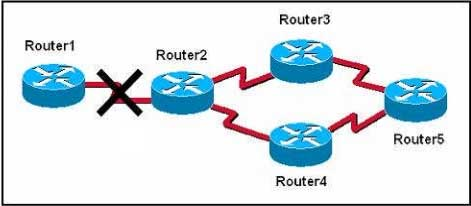 The graphic shows a network that is configured to use RIP routing protocol. Router2 detects that the link to Router1 has gone down. It then advertises the network for this link with a hop count metric of 16. Which routing loop prevention mechanism is in effect?