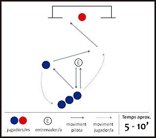 Exercici de futbol: combinació i tir a porteria - Paret i Gol