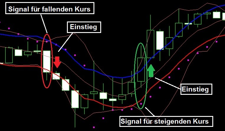 Deutsche broker fur binare optionen strategie
