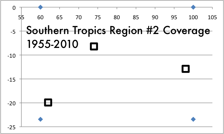 Math Year 2013 Four Weeks Of Climate Data Southern Tropics Region 2