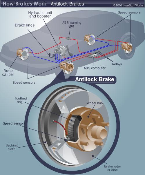 Mechanical World  Anti Lock Braking System  Abs