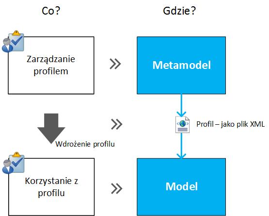 UML profile management in Sparx EA