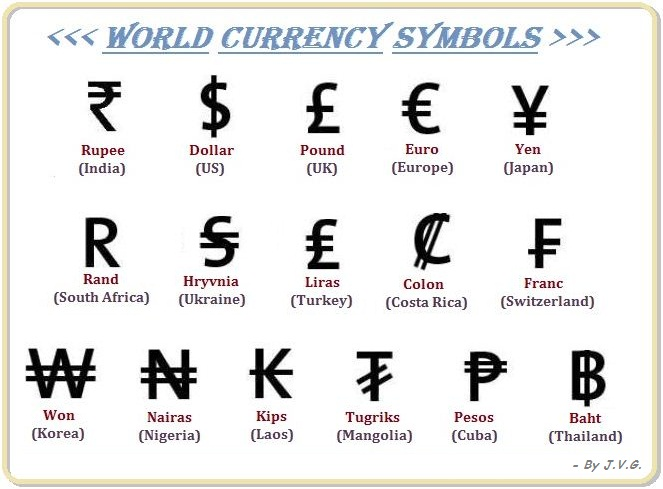 Currency Symbols All Existing Currency Symbols