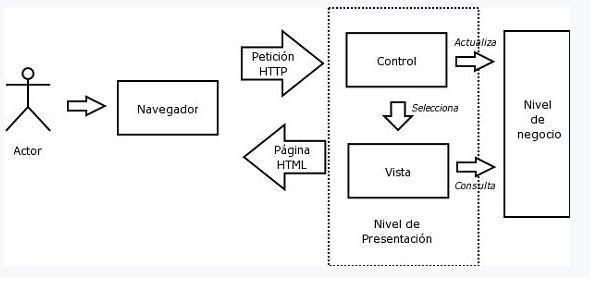 Imagen 1: Funcionamiento Aplicación WEB