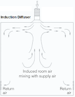 Induction Diffusers