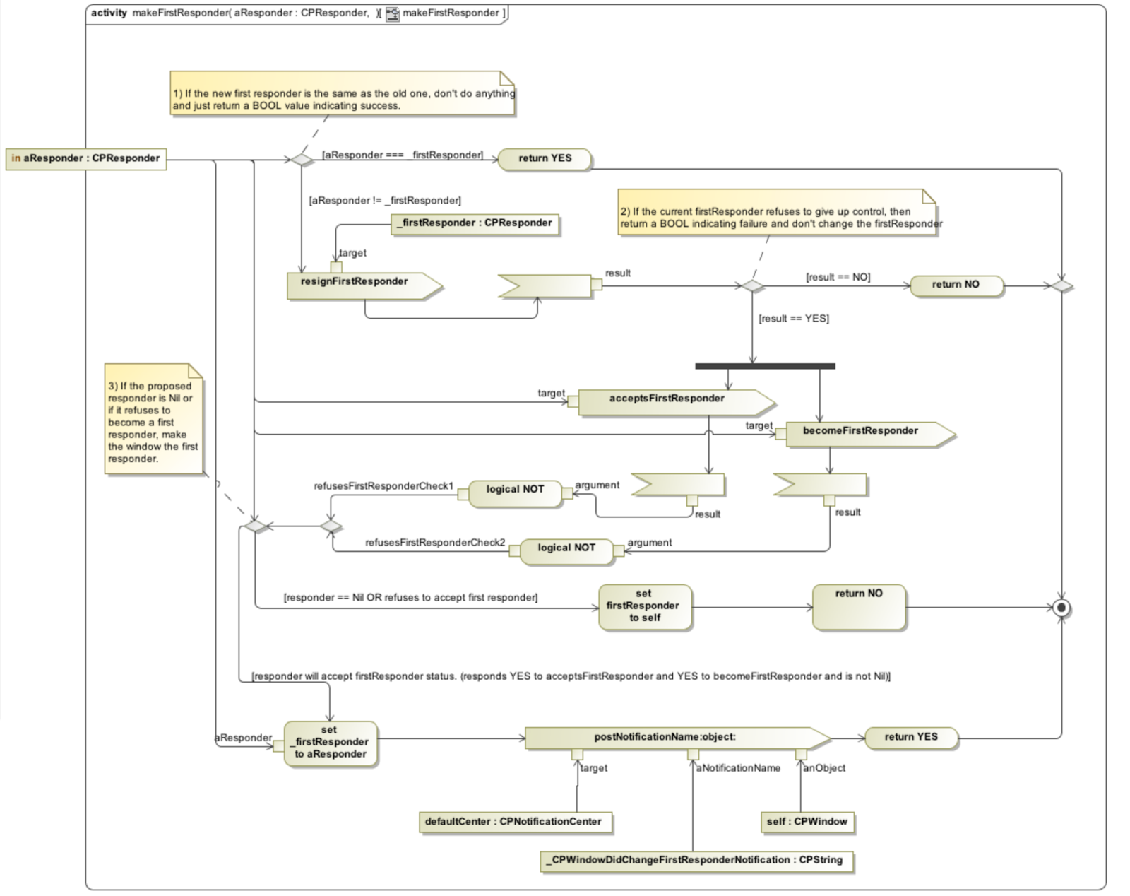 Cappuccino for beginners cpresponder and event flow in cappuccino activity diagram depicting makefirstresponder is prepared in magicdraw pe ccuart Image collections