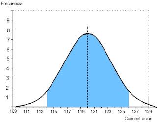 SimpleQC.com Curva Normal 2 desviaciones estándar