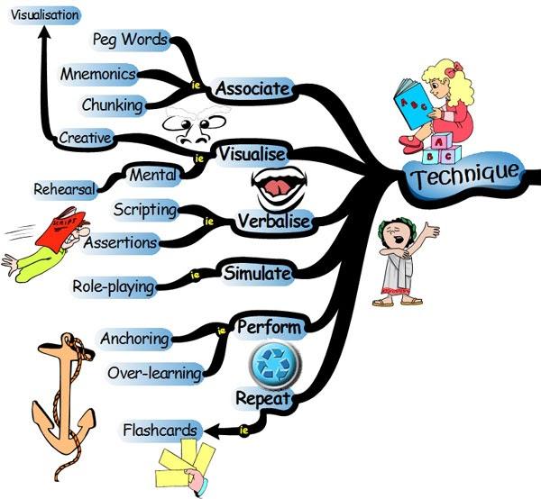 Ingl 233 s 6 ensm keys to effective learning