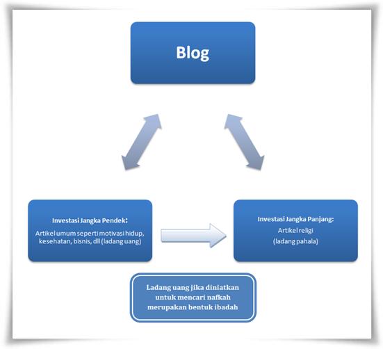 Jadikan Blogmu Investasi