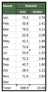 Ossett Rainfall 2016