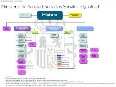 Organigrama del Ministerio de Sanidad, Servicios Sociales e Igualdad (Enero 2012)