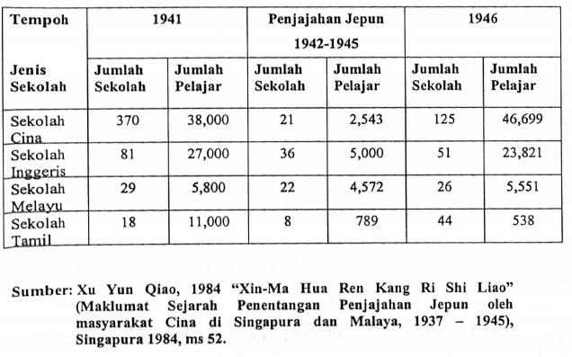 Sejarah Pendidikan Kaum Cina Sebelum Kemerdekaan Latar Belakang Pendidikan Cina Di Malaysia Ii