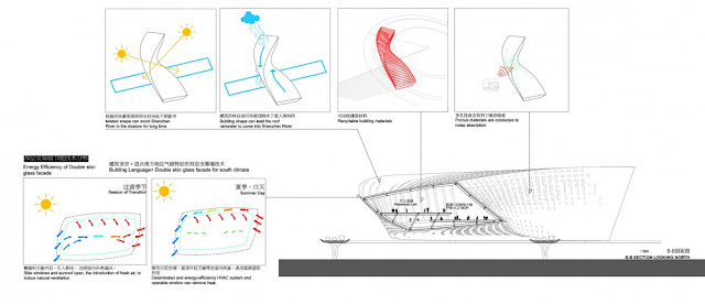 Detailed explanation of how facade works