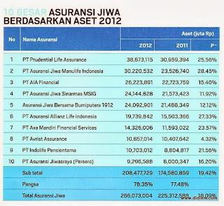 10 Asuransi terbaik di Indonesia